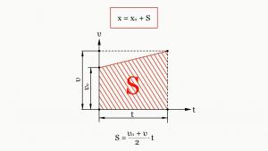 Уравнение равнопеременного движения