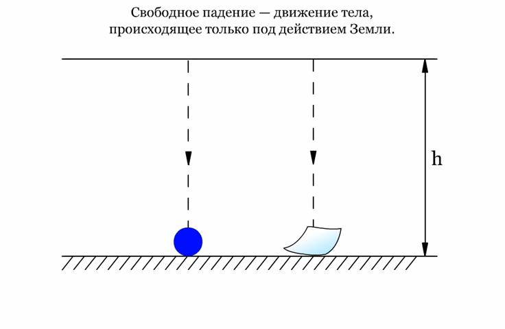 Свободное падение картинки по физике
